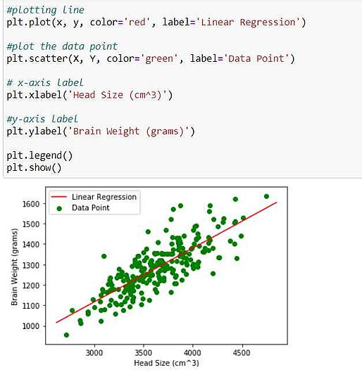 Plotting Label and the graph