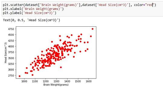 Confirming linearity in scatter plot