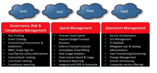 Types of Cloud Computing Architectures