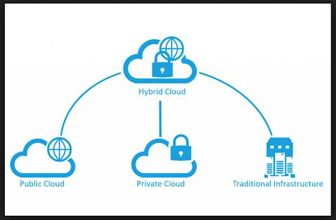 Types of Cloud Architecture