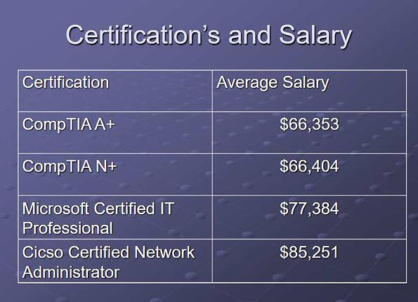 CompTIA Certifications and Salary