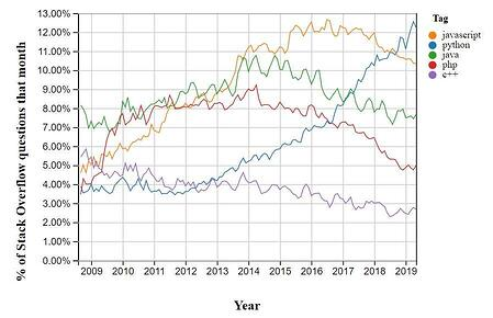 Exponential growth in the popularity of Python