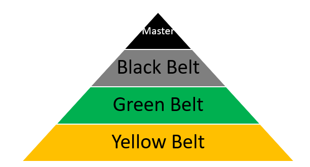 Structure of Belts