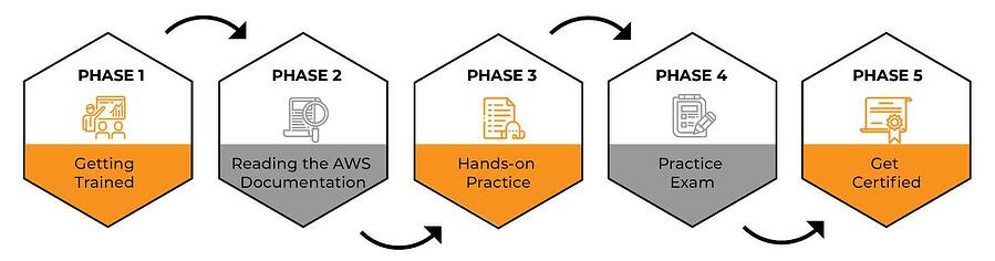 Road map to getting certified as an AWS Solutions Architect