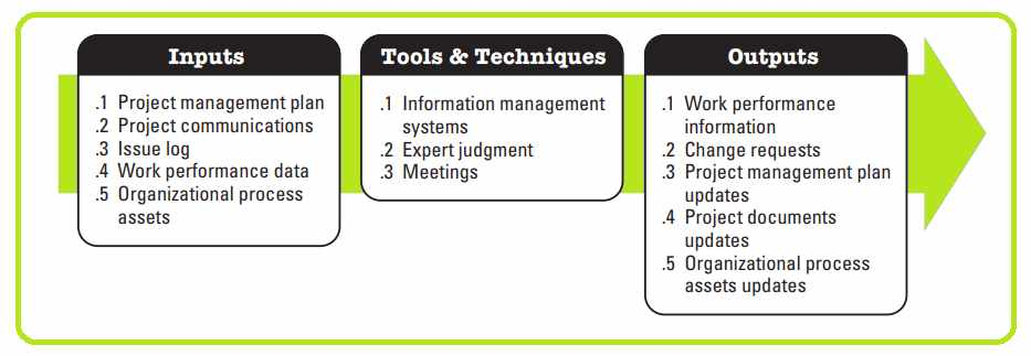 Tools & techniques to control the communication process