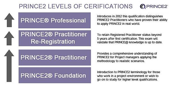 Levels of Prince2 Certification