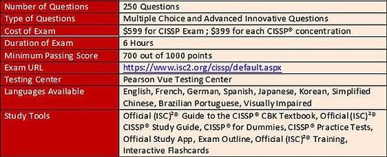 What you need to know about the CISSP® Exam?