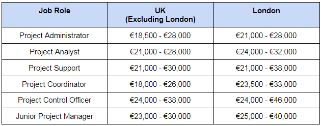 Average salary of a PRINCE2-certified professional