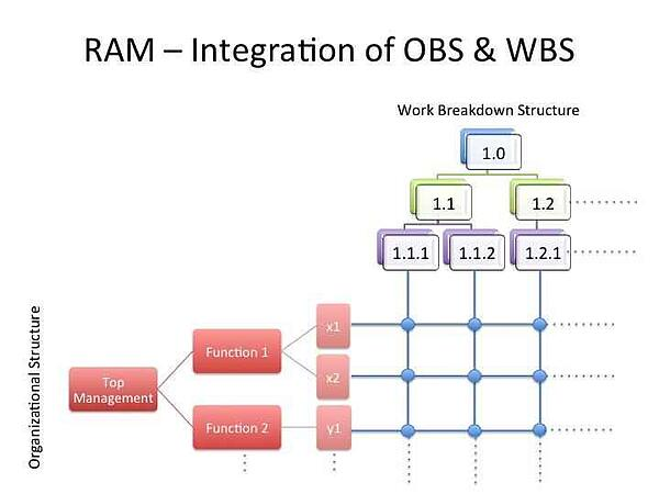 Linkage between OBS & WBS in RAM (or RACI chart)