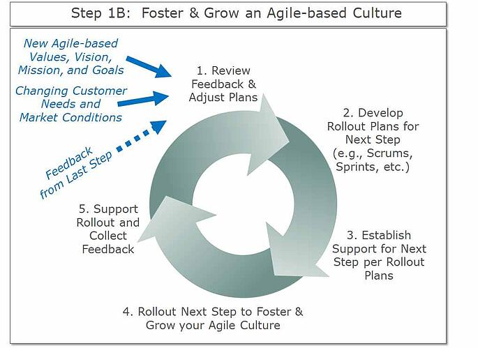 Foster and Grow an Agile Based Culture