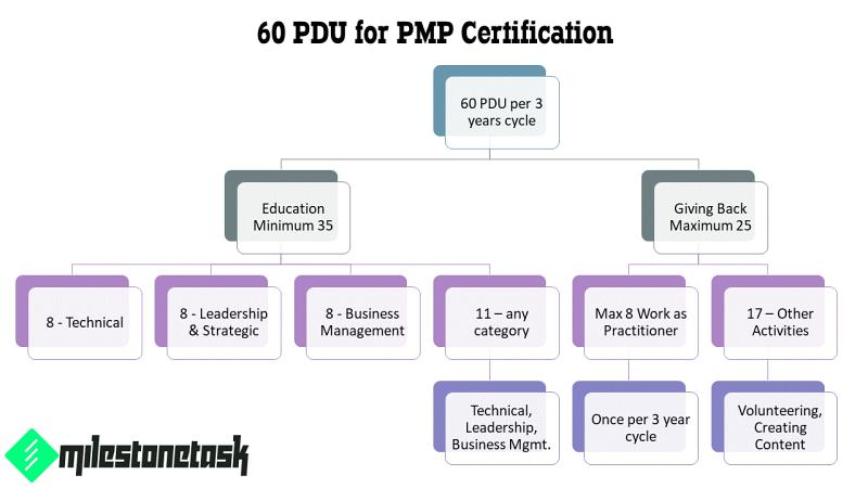 PDU's And Contact Hours