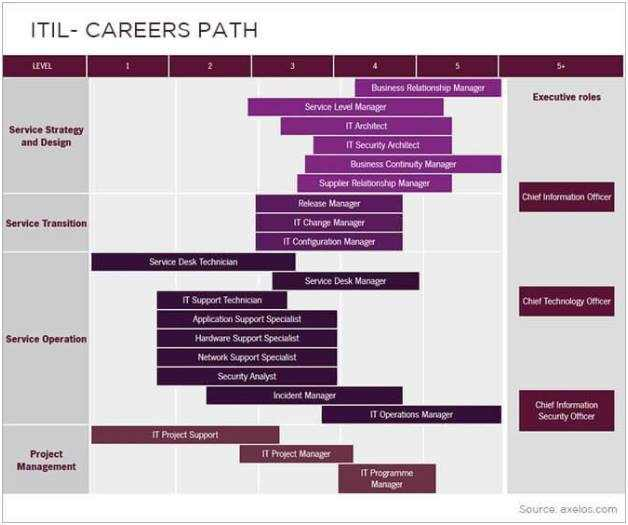 ITIL careers path