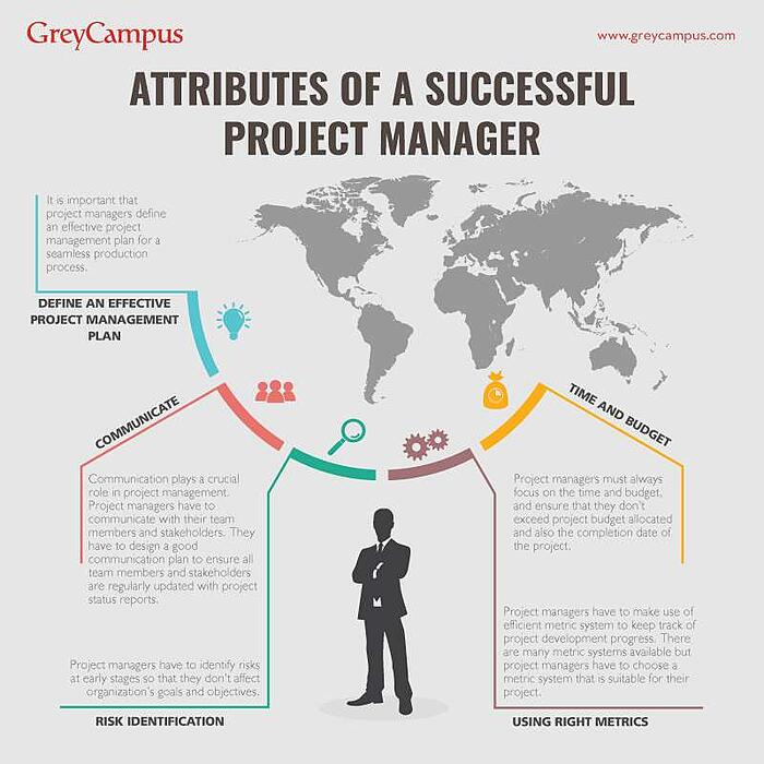 Attributes of a Successful Project Manager