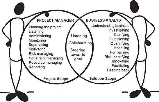 Infographic comparison of Project Manager and Business Analyst