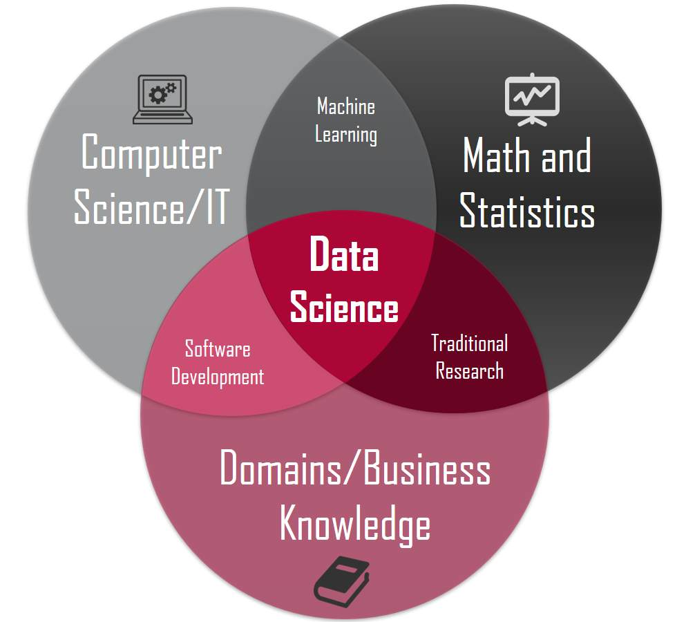 Skills Required For a Data Scientist.