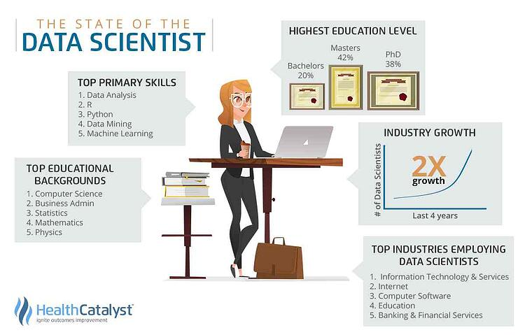 Data Scientist: Primary Skills, Educational Background, and Industry Growth.