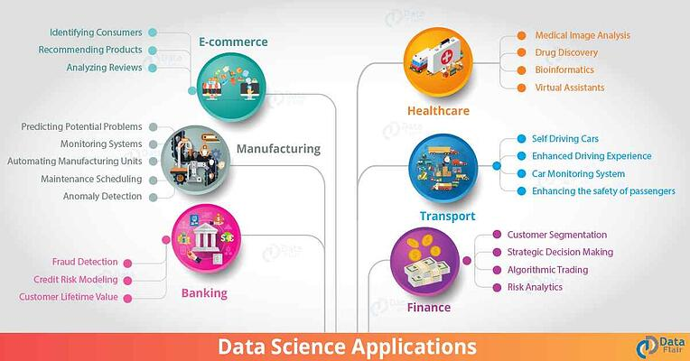 Applications of Data Science