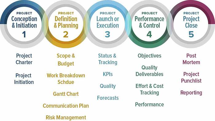 Demistifying steps of project management