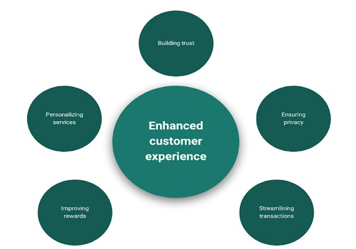 Digital transformation helps for a better customer experience