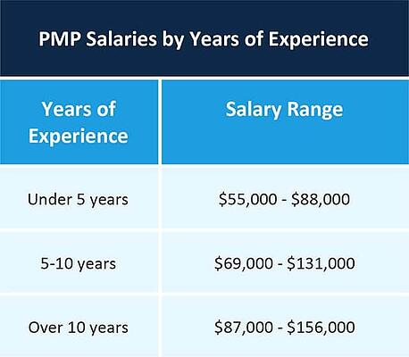 PMP salary with experience