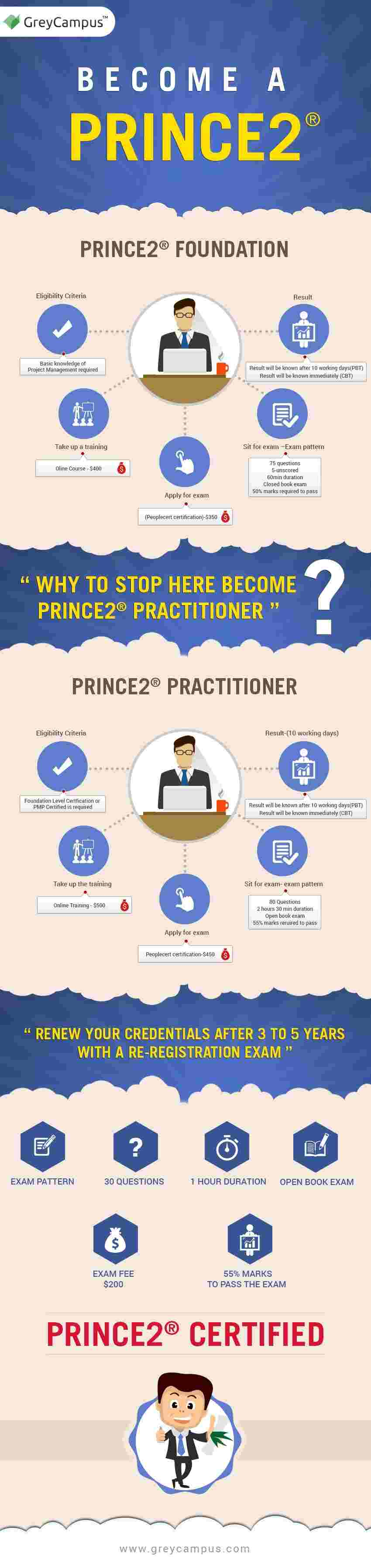 Steps to become a PRINCE2 Certification holder