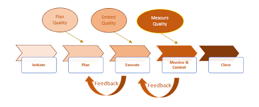 Quality Engineering aligned to SDLC
