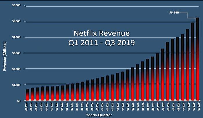 Remarkably increased revenue of Netflix from 2011