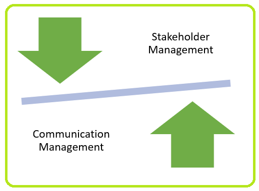 Stakeholder Management and Communication Management