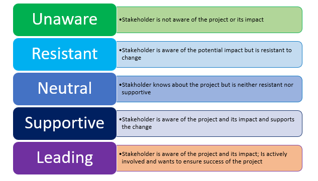 Stakeholder Engagement and Planning Levels