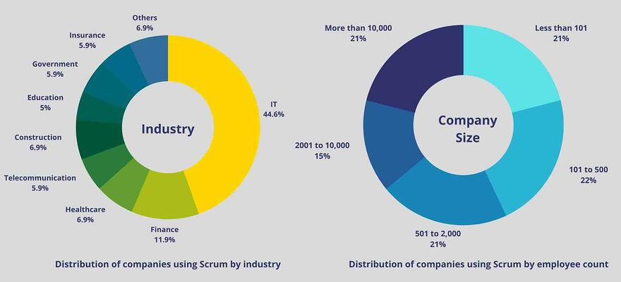 Distribution of companies using scrum by industry and employee count