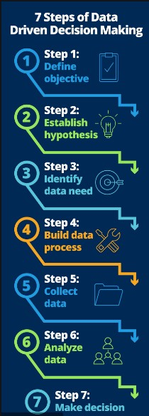 The 7 steps that take you through the Data Driven Decision Making