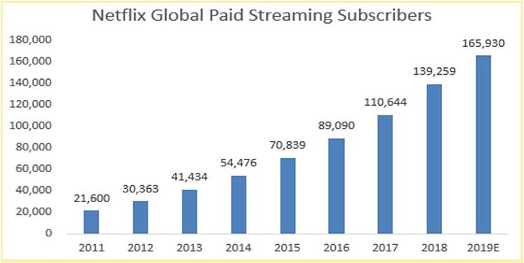 The increasing growth of Netflix Global Paid Streaming Subscribers