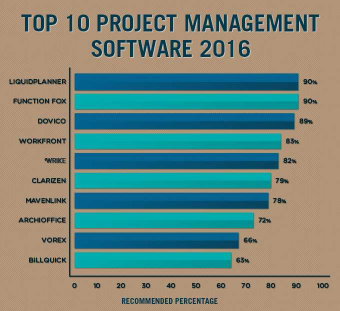 Top-10-Project-Management-Software-2016