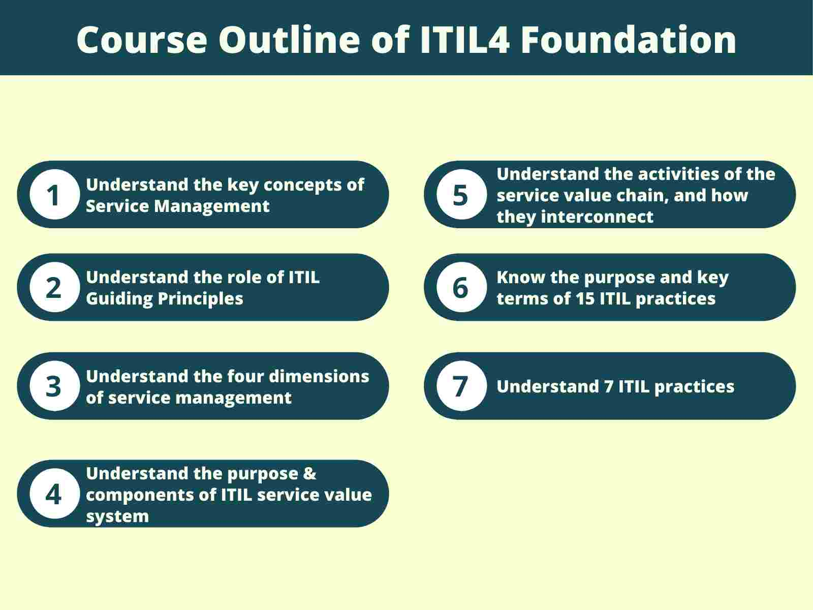 Course Outline of ITIL4 Foundation