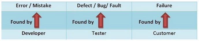 Different states of the defect