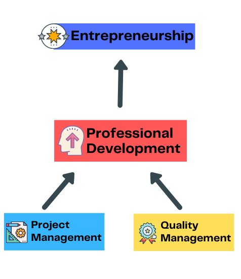 Plans and options for your professional development