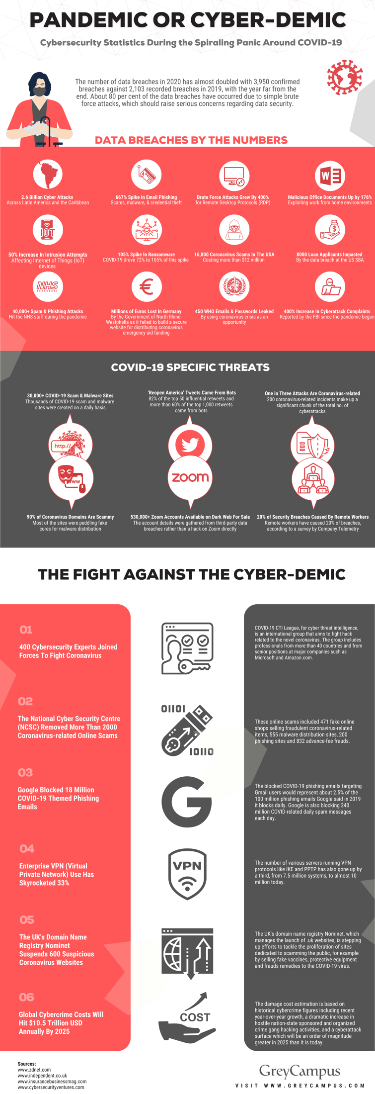Cyber Security Statistics (Infographic)