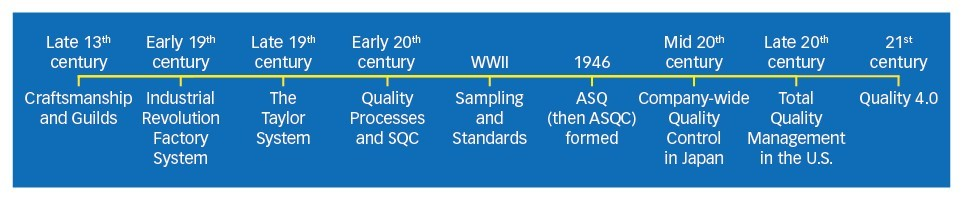 History of Quality