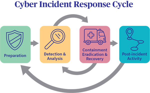 Security Incident Response