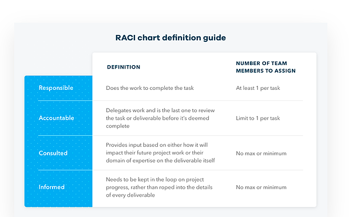 RACI Chart Definition Guide