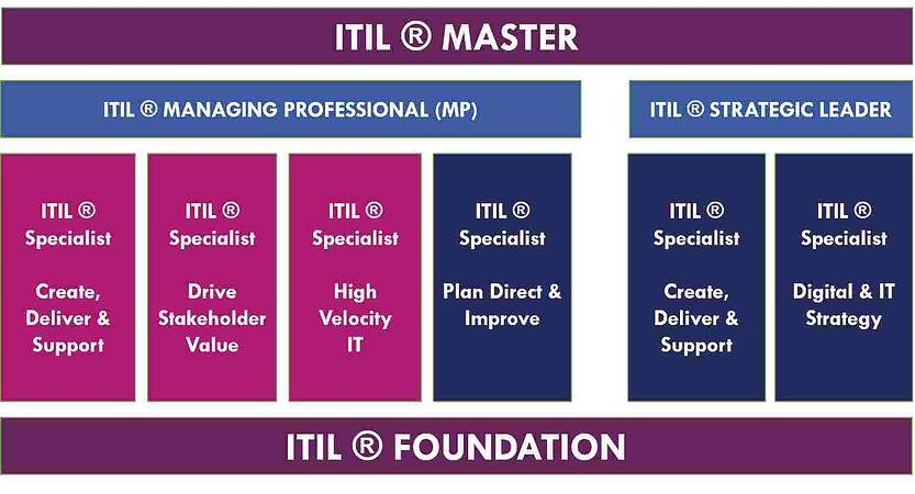 Different ITIL Levels