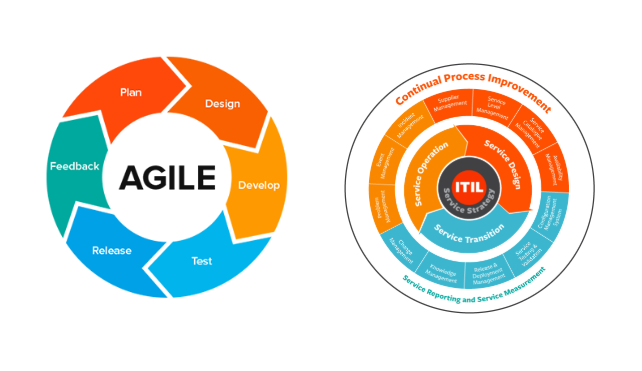 ITIL and Agile