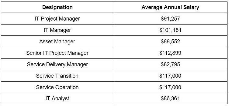 ITIL Roles and Salaries