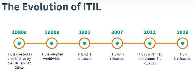 Different Versions of ITIL