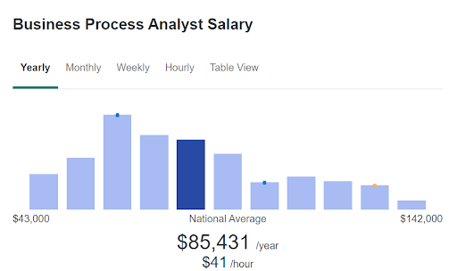 Business Process Analysts Salary