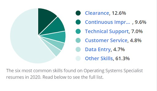 Skills Found on Operating Systems Specialist