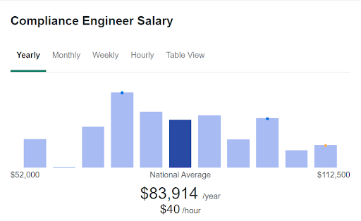 Compliance Structural Engineer Salary