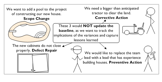 Difference between corrective and preventive actions