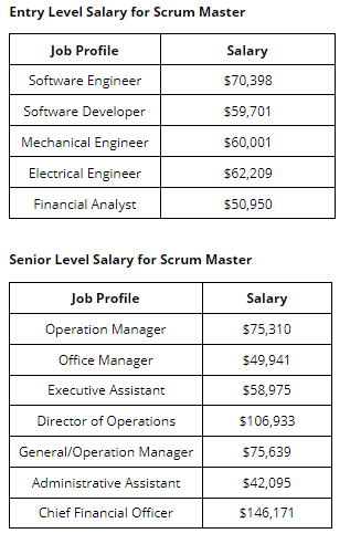salary of scrum master certified professionals