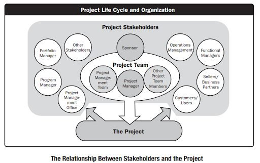 project life and organization